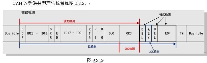 汽车can总线基础-can总线远程帧(2)