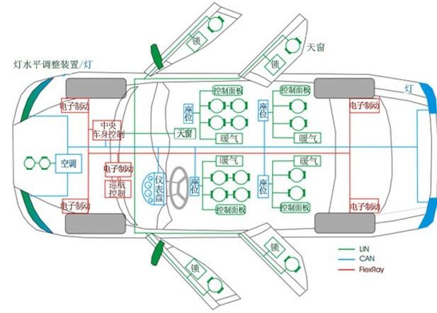 汽车拓扑结构图