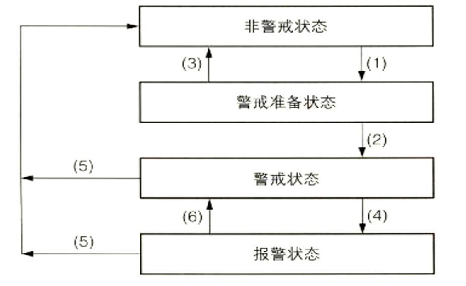 汽车can总线应用—防盗系统应用介绍