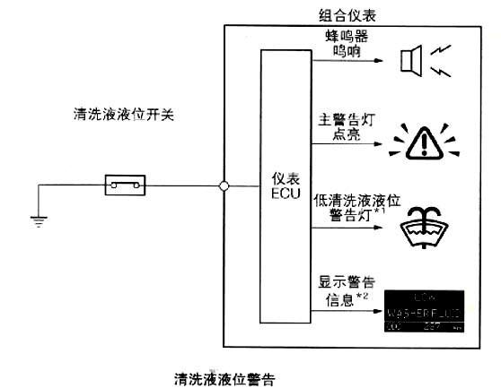 蜂鸣器和多信息显示屏上的警告信息警告驾驶员.   3.