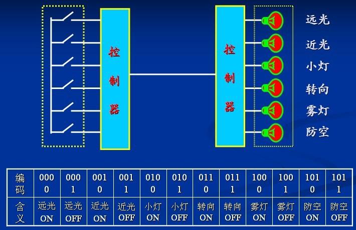 汽车上电子装置不断增加,如果继续使用传统的点对点的并行连接方式将必然导致  线路及接头增加  线束复杂  布线困难  安装空间紧缺  运行可靠性降低  故障维修难度增大 同时,现代汽车控制技术已从单变量控制发展到多变量控制,从局部的自动调节发展到全局的最优控制。这就要求对汽车上每一系统的状态进行实时同步的跟踪、采集、综合分析、推理、判断,从而做出最佳控制决策。 为了提高信号的利用率,要求大批的数据信息能在不同的电子单元中共享,汽车综合控制系统中大量的控制信号也需要实时交换。 针对上述问题,在借鉴