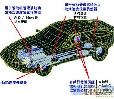 传感器(汽车传动系统的组成),它们各司其职,一旦某个传感器失高清图片