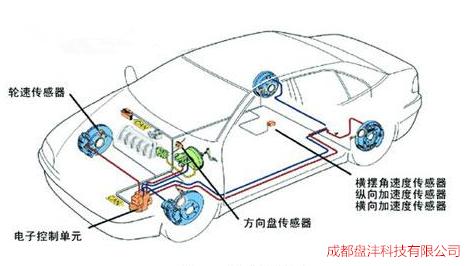 作用来产生一向外的力量使车身行驶的方向回复到正常