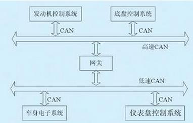 can总线怎样运用于汽车车身的线束设计